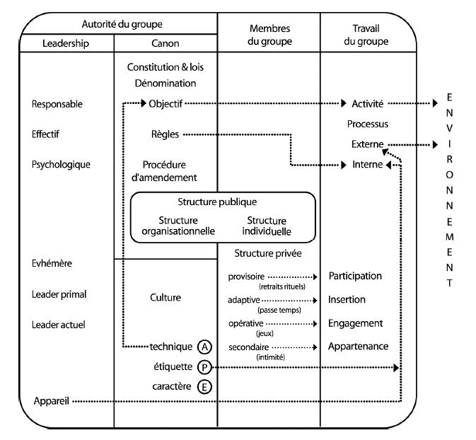 Schéma de Fox de la théorie des organisations de Berne